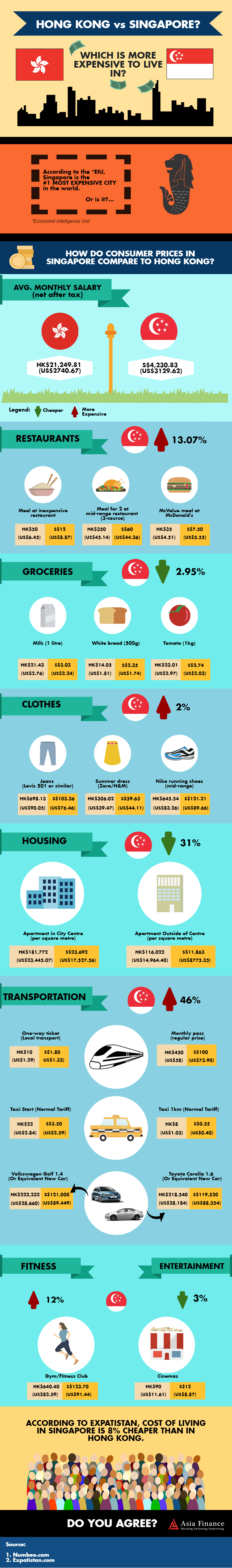 Singapore vs Hong Kong: Which Is More Expensive To Live In?